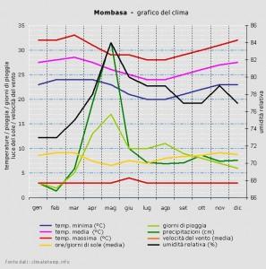 Mombasa weather chart