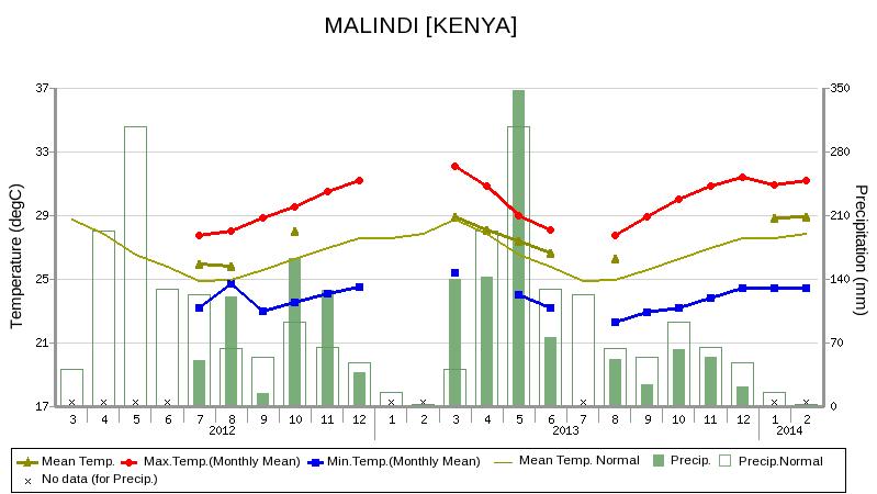 Charter climate Malindi